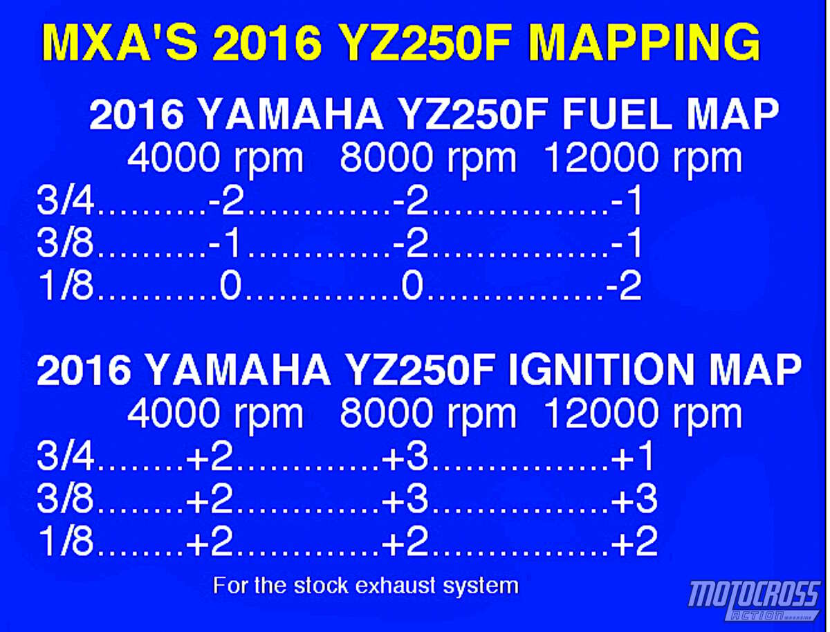 Mxa Race Test Everything You Need To Know About The 2016 Yamaha Keihin Carburetor Diagram For Pinterest When It Comes Horsepower Yz250f Is Just Shy Of 40 Big Ones That A Solid Number Except Fact Ktm 250sxf Engine Pumps Out 4379
